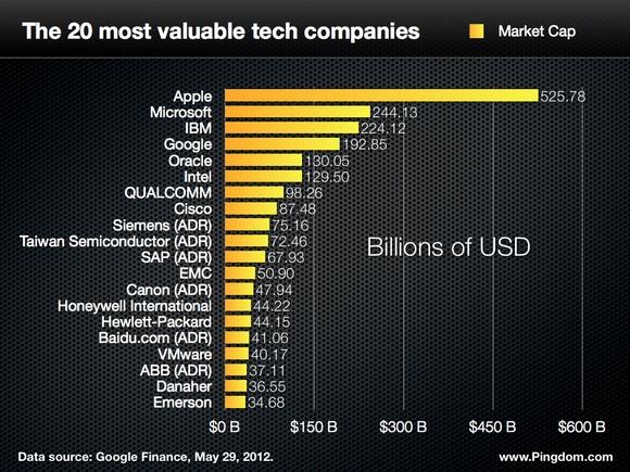 most valuable tech companies 580px أعلى 20 شركة تقنية في القيمة السوقية