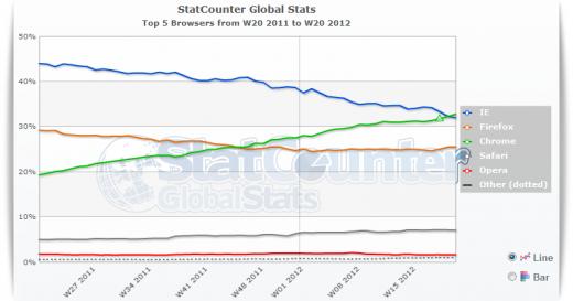 statcounter 520x273 جوجل كروم يتفوق على انترنت اكسبلورر كأكثر المتصفحات استخدما