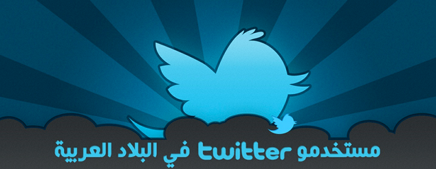 Twitter Active Users in Arabic Countries