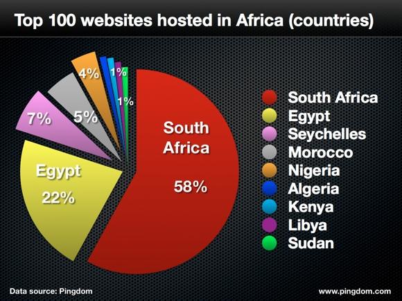 africa-hosting-pingdom