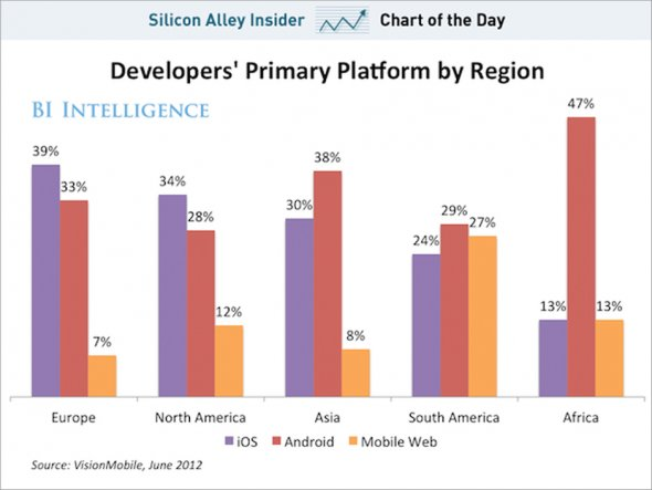 chart of the day os in developing regions june 2012 المطورون يفضلون نظام أندرويد على iOS