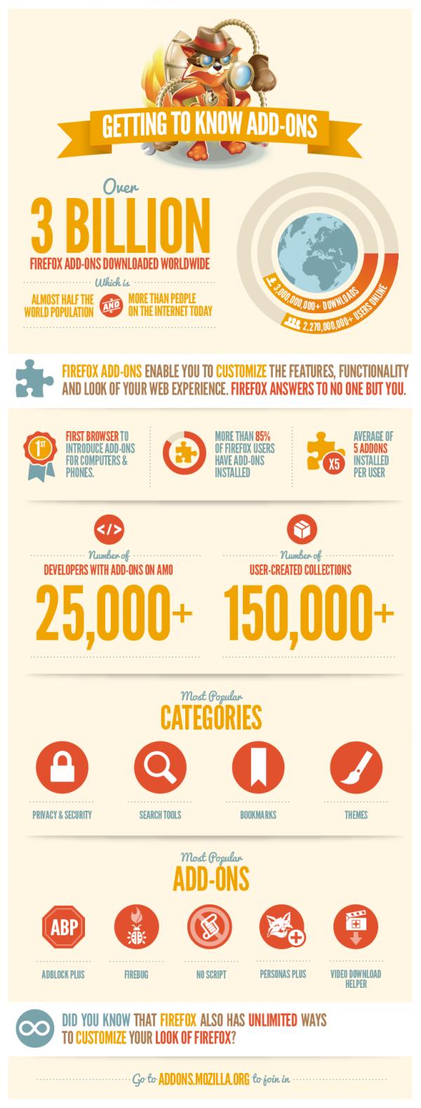 Infographic_3BillionAddons1-600x1578