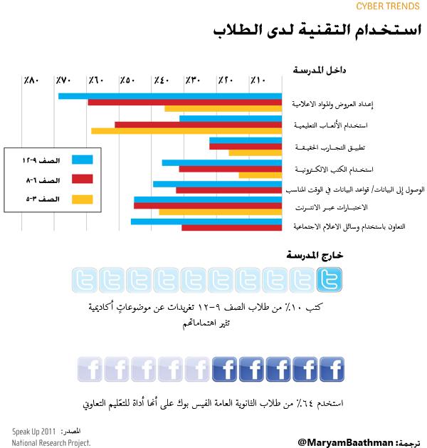 StudentsUseofTechnology_4ffa02632bcec