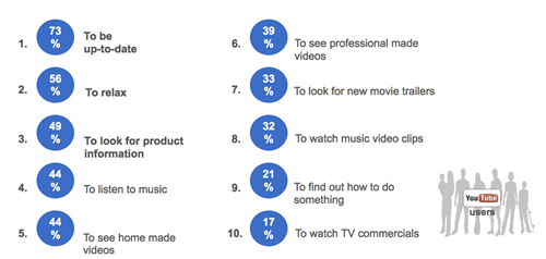 asset thumb اليوتيوب : منطقة الشرق الأوسط احتلت المرتبة الثانية من حيث عدد المشاهدات