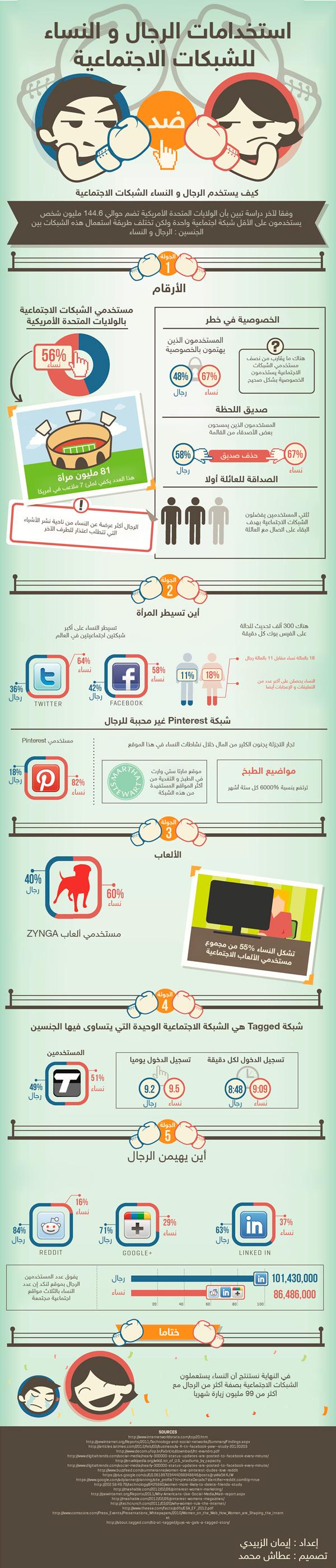 battle انفوجرافيك: استخدامات الرجال والنساء للشبكات الإجتماعية