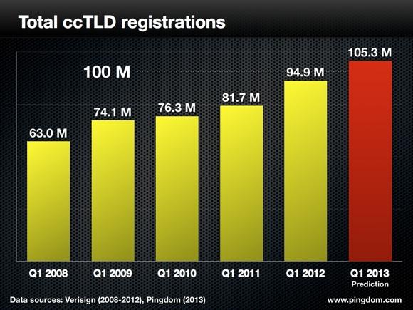 cctld.001 النطاقات الدولية ارتفعت إلى حدود 100 مليون نطاق بحلول سنة 2012
