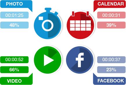 dwell time الإعلانات على iOS أكثر ربحية للشركات