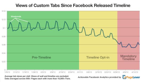 graph thumbnailsize دراسة : انخفاض التفاعل مع التبويب المخصص في صفحات الفيس بوك