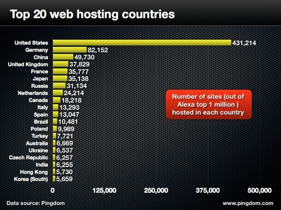 top web hosting countries.0011 الولايات المتحدة تستضيف 43% من بين أكبر مليون موقع