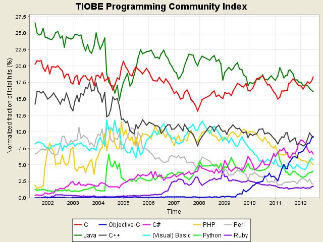 tpci trends نظام iOS يضع لغة البرمجة Objective C في المركز الثالث