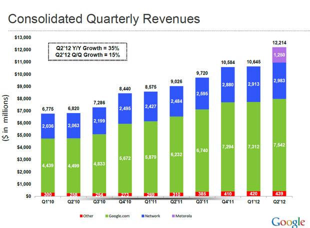 zdnet google q2 2012 earnings slide 1 جوجل تعلن عن نتائجها المالية للربع الثاني من 2012