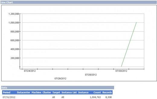 2012 07 31 15h27 15 520x329 مليون مستخدم لبريد Outlook.com الجديد في 6 ساعات