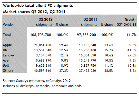 canalys-apple-pc-chart
