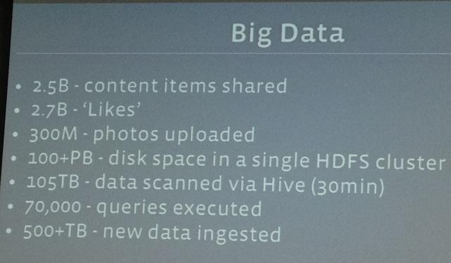 facebook big data 500 تيرابايت من البيانات تتم معالجتها على الفيس بوك يوميا
