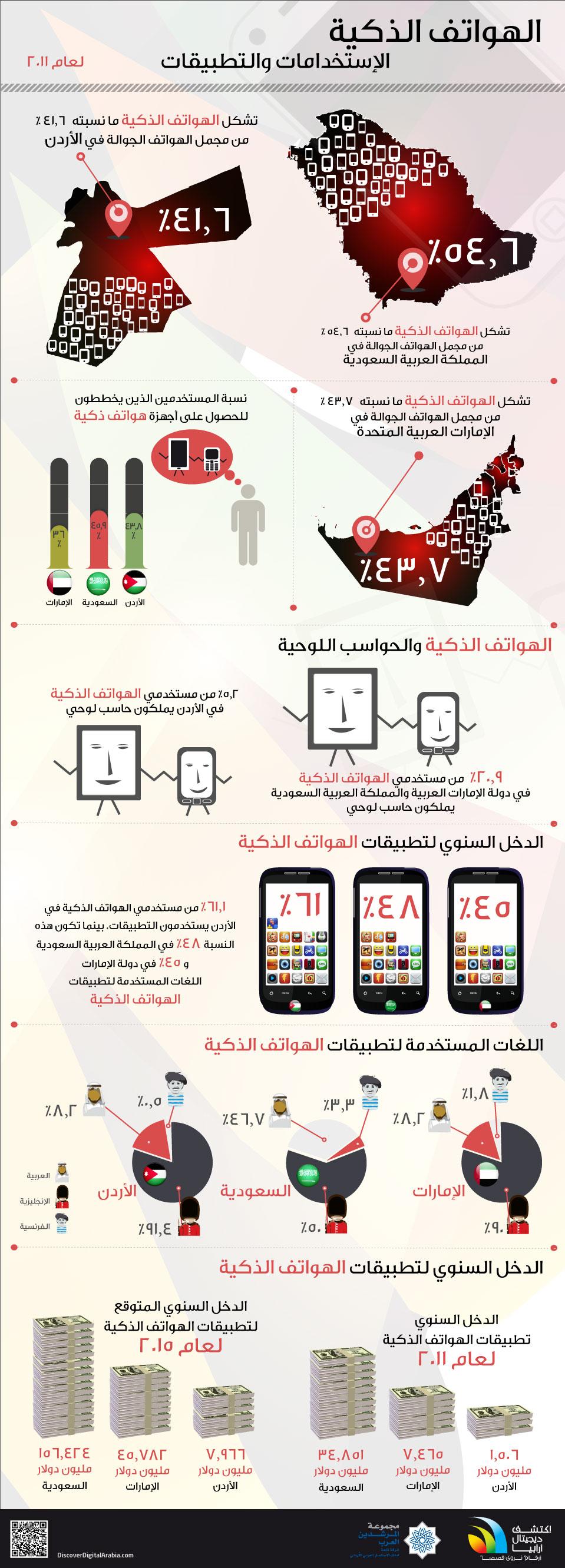 أنفوجرافيك الهواتف الذكية (الإستخدامات والتطبيقات