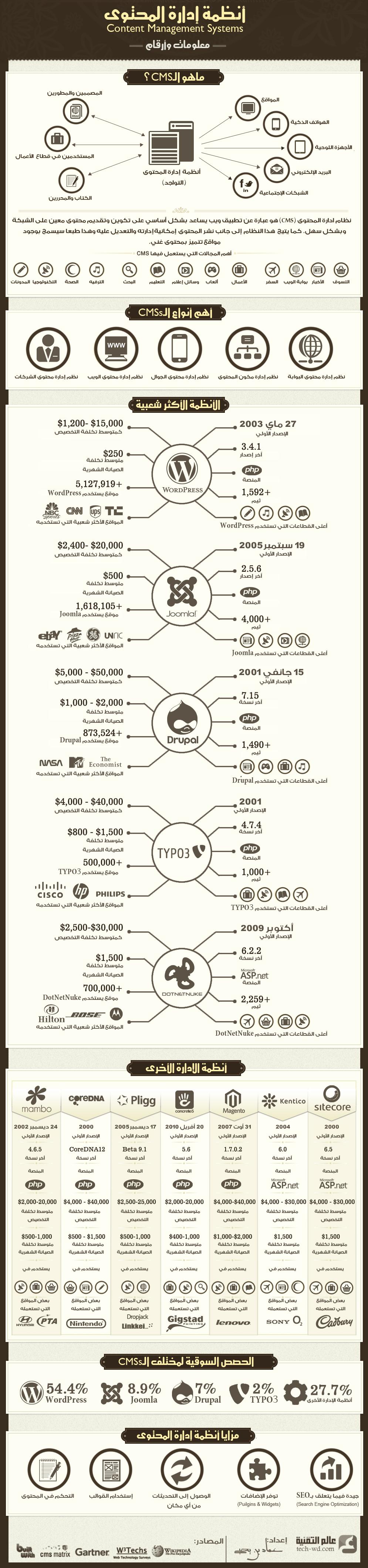 إنفوجرافيك: أنظمة إدارة المحتوى…معلومات وأرقام