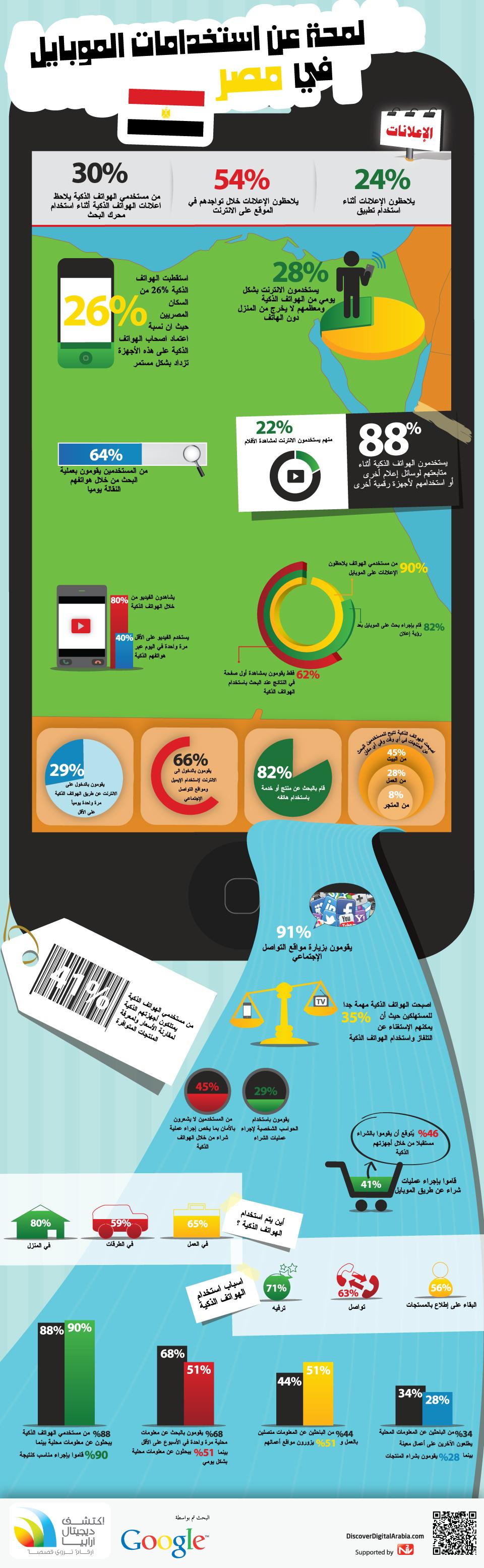 أنفوجرافيك لمحة استخدام الموبايل