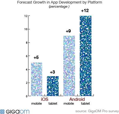 تطوير تطبيقات أندرويد أسرع