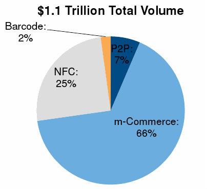 العالم يدفع تريليون دولار الهواتف