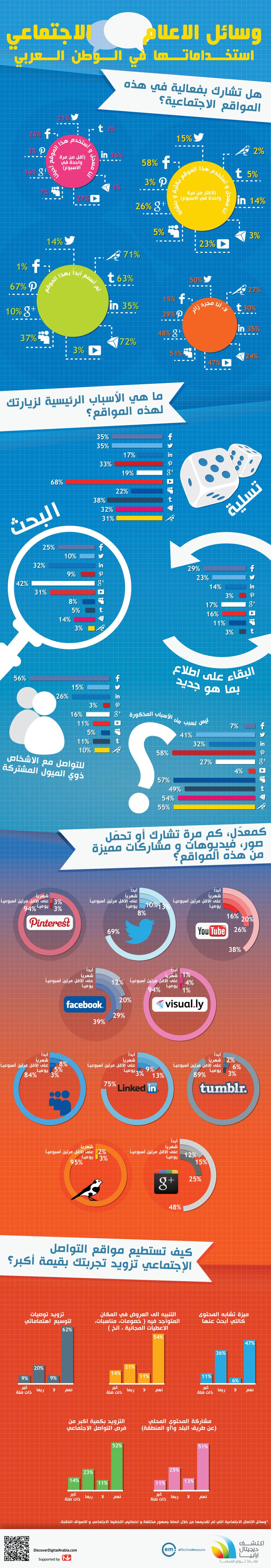 أنفوجرافيك وسائل الإعلام الإجتماعي واستخداماتها