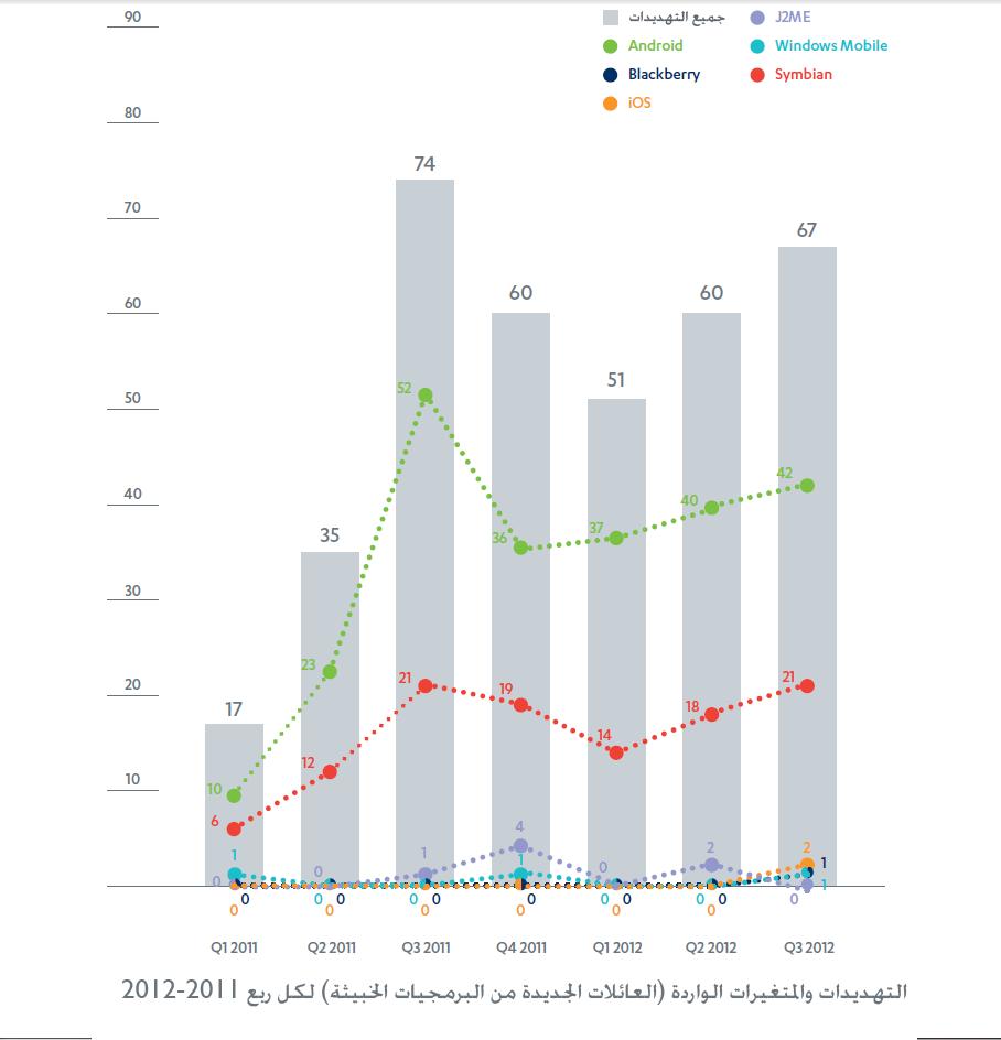 graph2 تقرير F Secure حول تهديدات الموبايل خلال الربع الثالث من هذا العام