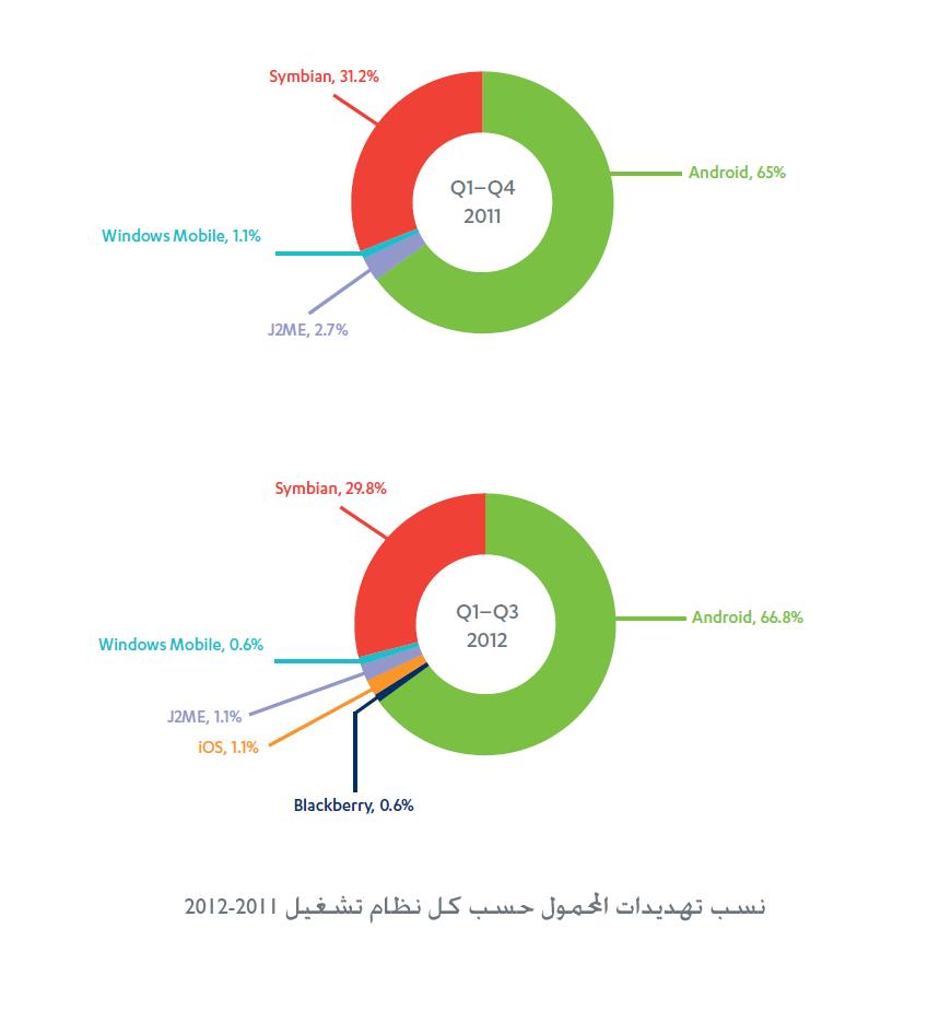 graph3 تقرير F Secure حول تهديدات الموبايل خلال الربع الثالث من هذا العام