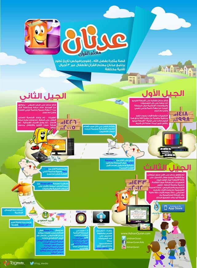 infographic_adnan_quran2012
