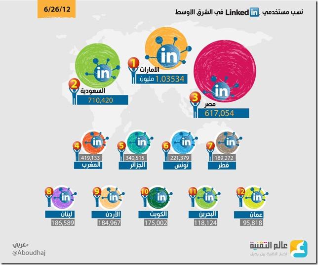 احصائيات  العالم العربي في اللينكدان