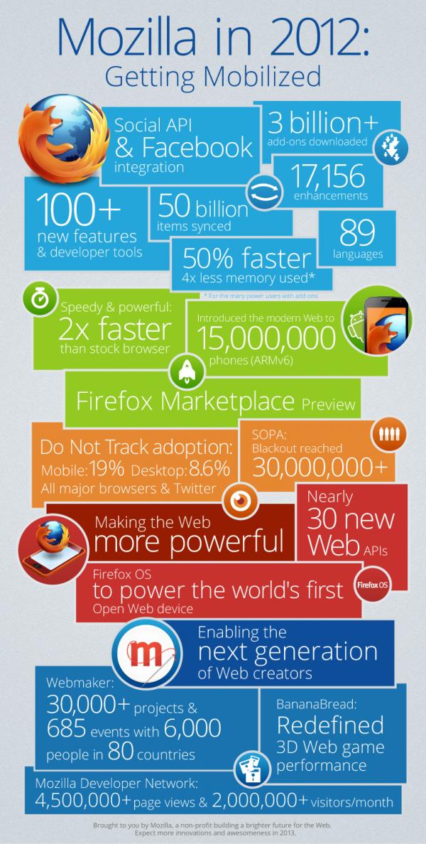 Mozilla-in-2012-600x1188
