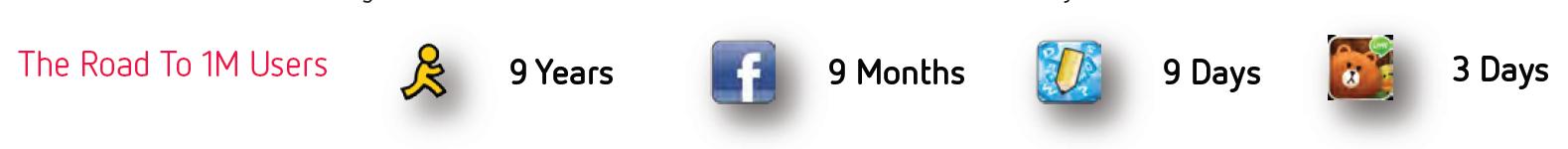 الحصول على مليون مستخدم