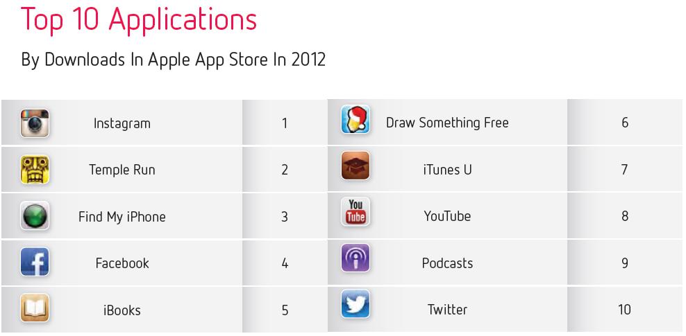 أفضل 10 تطبيقات