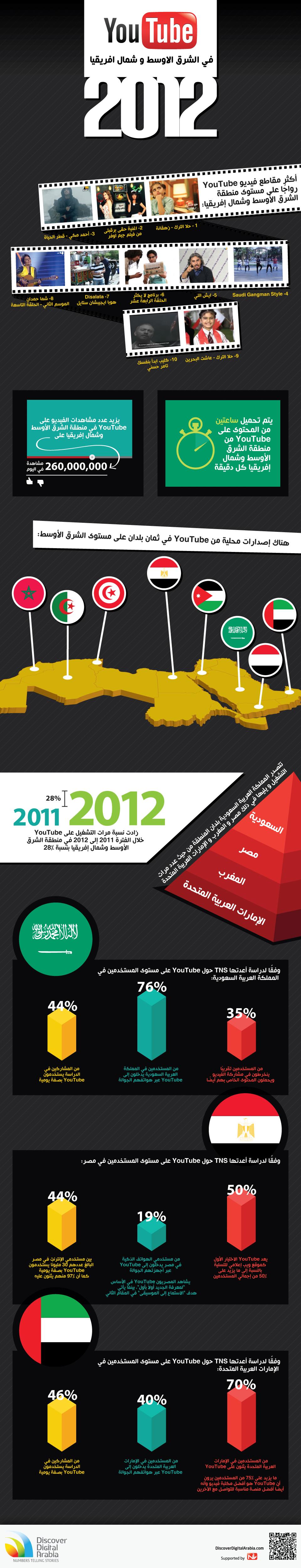 يوتيوب في الشرق الأوسط وشمال إفريقيا 2012
