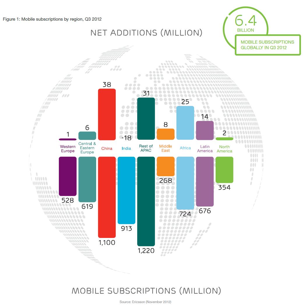 الإشتراك في شبكات الموبايل العالمية- الأرقام الحالية و المتوقعة