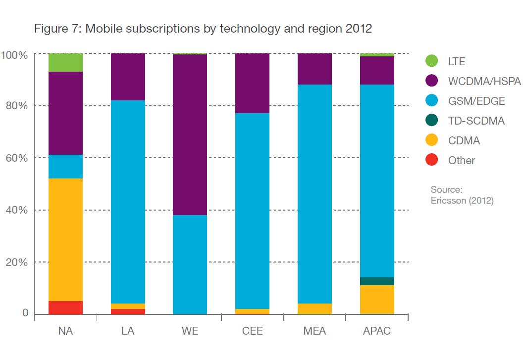 شبكات الموبايل والأجهزة المشغلة