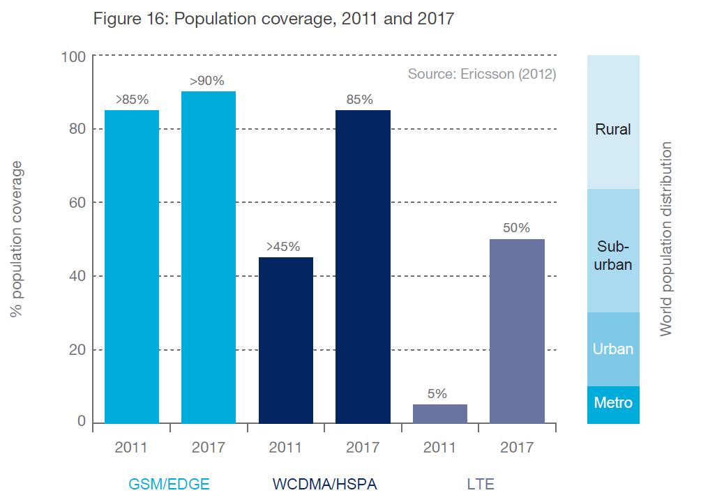 تقرير Ericsson إشتراكات شبكات الموبايل