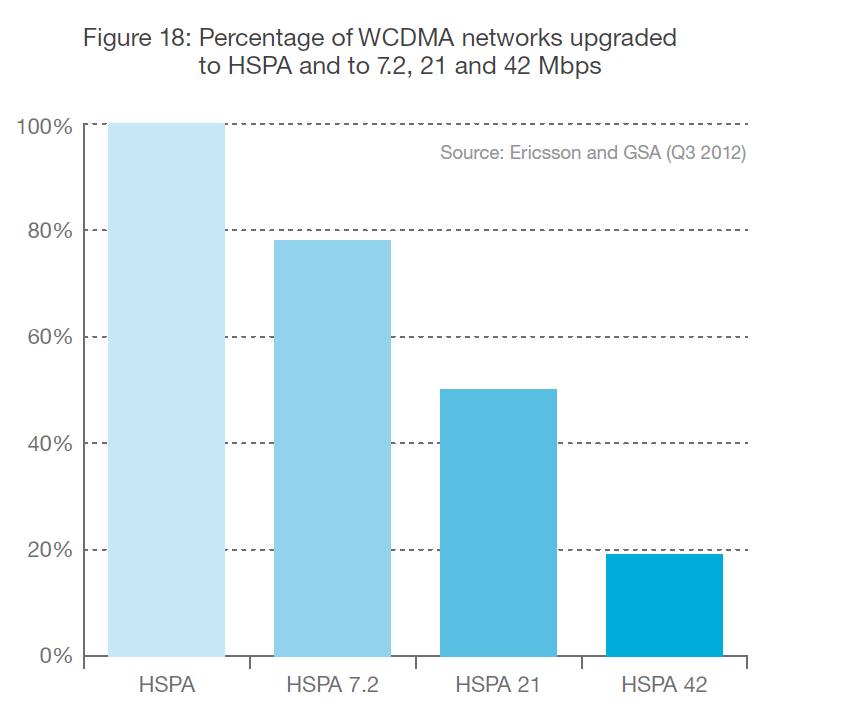 شبكات HSPA ومستقبل تقنية LTE