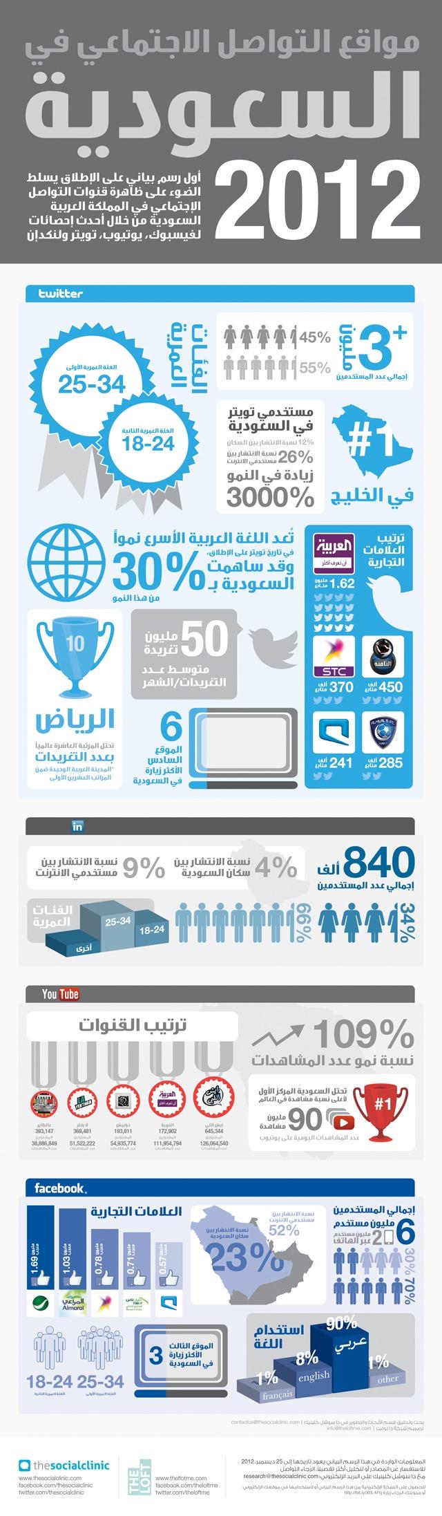 انفوجرافيك الشبكات الاجتماعية السعودية