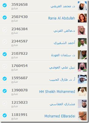 قائمة أعلى 10 شخصيات متابعة حسب ما يظهرها موقع mtwtron.com