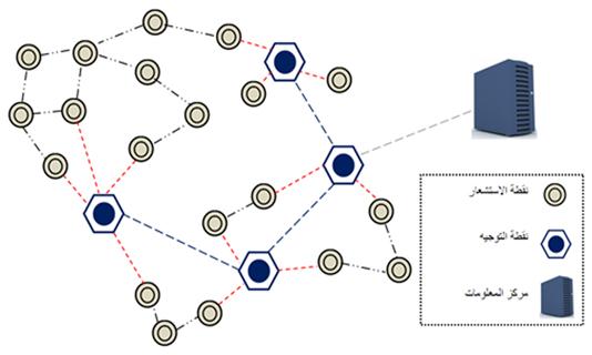 الشكل (2): المكونات الأساسية لشبكة المستشعرات اللاسلكية