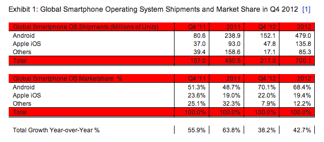 android ios marketshare
