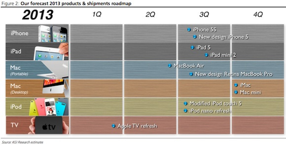 apple_roadmap