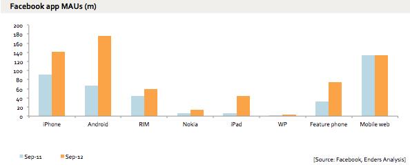 لأول وبالأرقام ،أعداد مستخدمي تطبيق