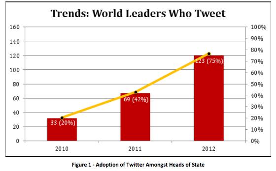 قادة العالم يغردون تويتر
