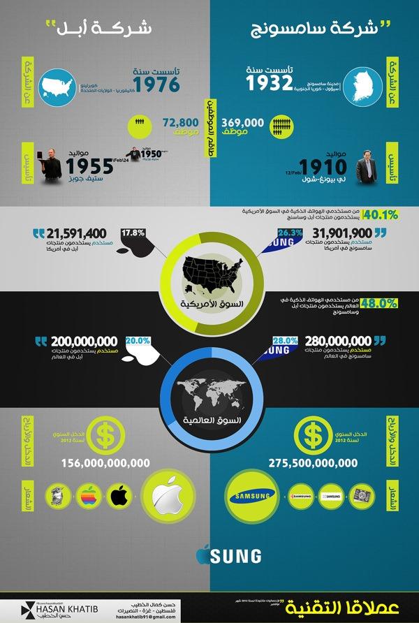 انفوجرافيك:مقارنة سامسونج