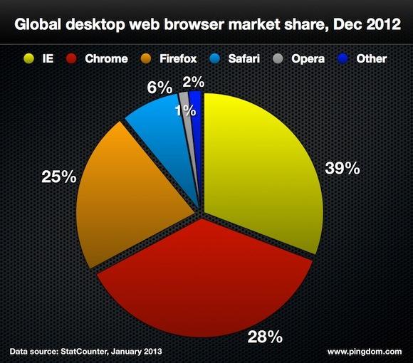 حصة المتصفحات حتى ديسمبر عام 2012