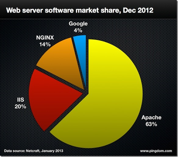 web servers.004 thumb تقرير : الأنترنت في 2012 بالأرقام
