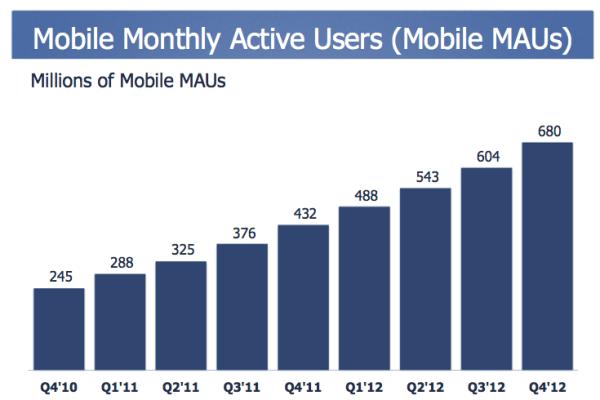 احصائيات مستخدمين الفيس بوك