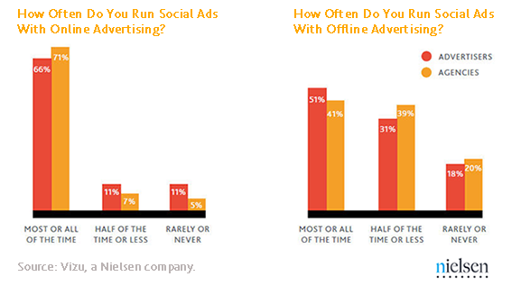 paid-social-