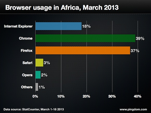 Browser-usage-africa-2013