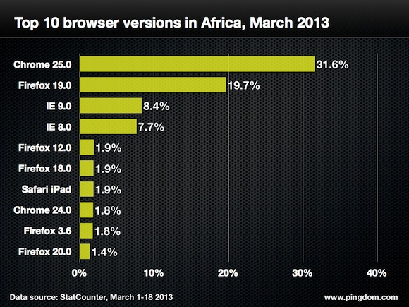 Browser-version-africa-top-10